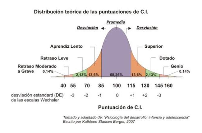 http://wintablet.info/wp-content/uploads/2015/08/curva_CI_blog_educacion_smconectados.jpg