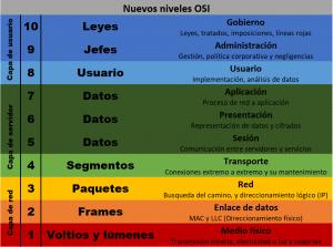 Modelo OSI ampliado